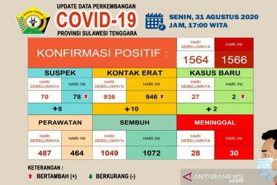 1.072 pasien COVID-19 di Sultra dinyatakan sembuh