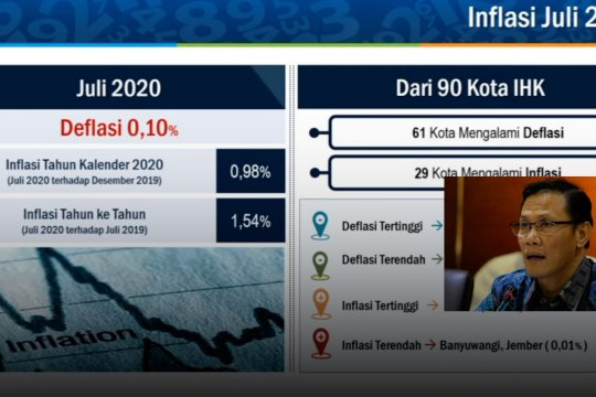 BPS catat Juli terjadi deflasi 0,10%