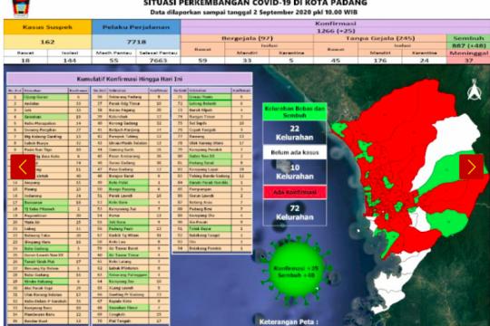 Sejumlah 887 warga Padang dinyatakan sembuh dari COVID-19