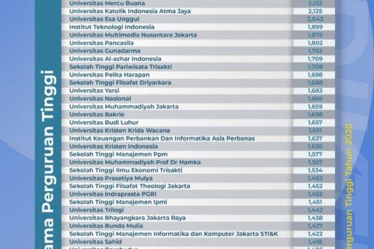 Kemendikbud umumkan klasterisasi perguruan tinggi
