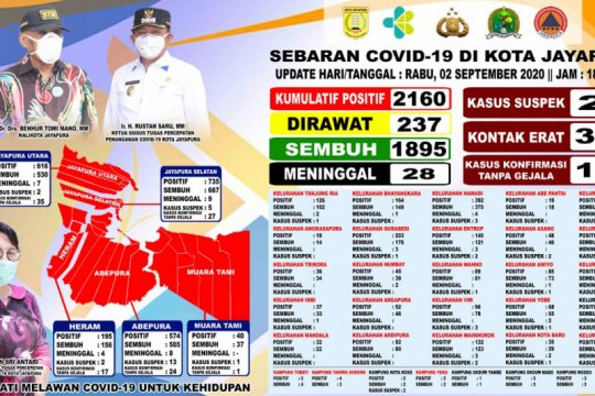 Tambah 16 orang, positif COVID-19 di Kota Jayapura naik 2.160 kasus