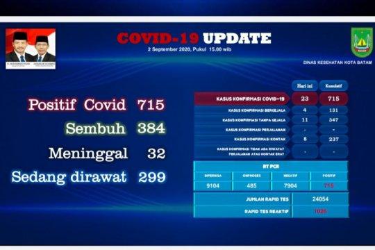Positif COVID di Batam jadi 715 kasus, ada tambahan baru 23 orang
