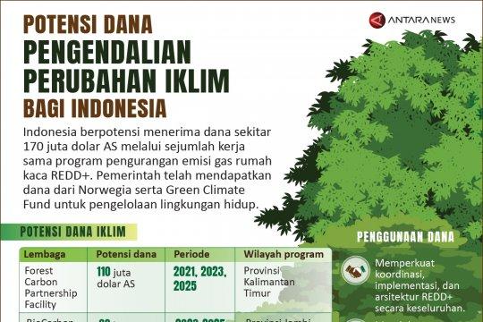 Potensi dana pengendalian perubahan iklim bagi Indonesia