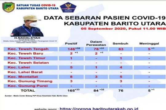 Bertambah 33 orang pasien positif COVID-19 Barito Utara