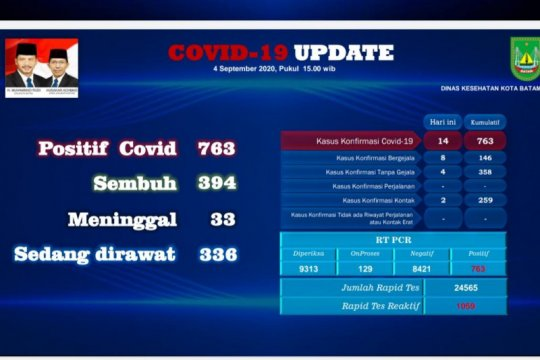 Total 763 warga positif COVID-19 di Batam