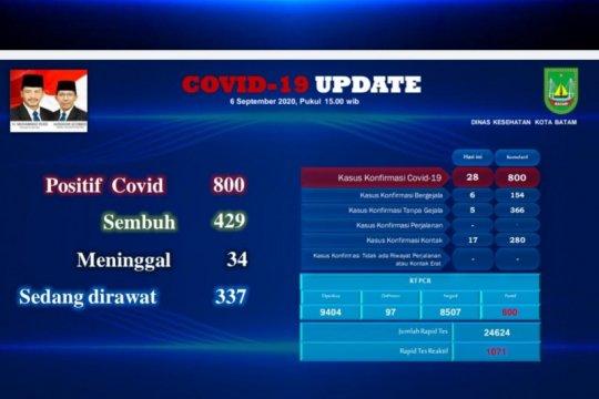 Tambahan 28 positif dan 7 sembuh COVID-19 di Batam