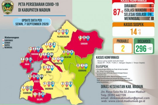 Kasus konfirmasi positif COVID-19 di Kabupaten Madiun capai 87 orang