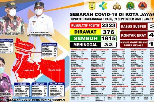 Pasien positif COVID-19 di Kota Jayapura bertambah jadi 2.323