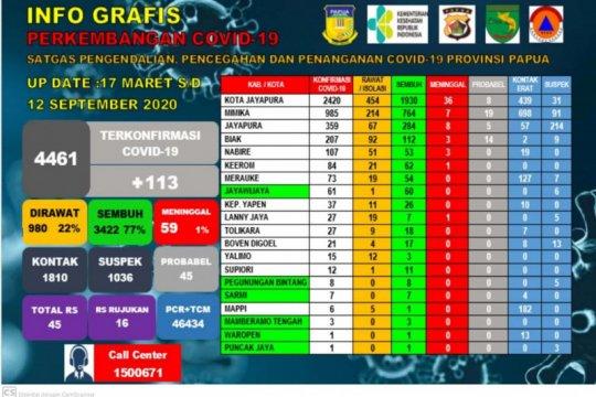 1.036 kasus suspek COVID-19 dipantau Satgas COVID-19 Papua