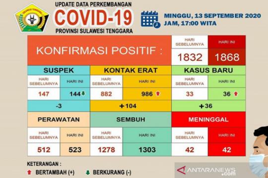 Pasien sembuh dari COVID-19 di Sultra menjadi 1.303 orang