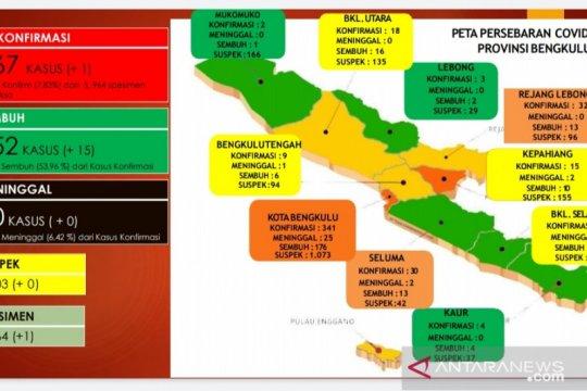 Terjadi lonjakan kasus positif COVID-19 di Bengkulu
