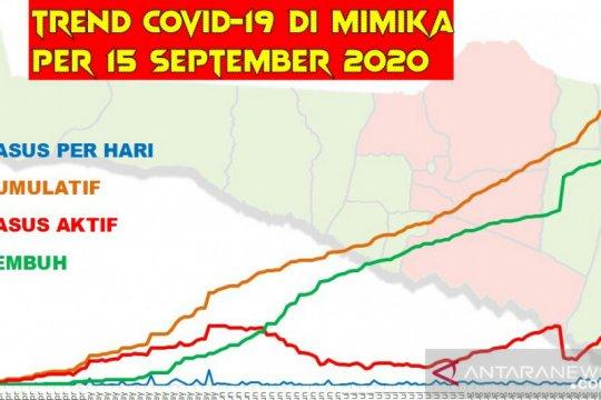 Di Mimika-Papua, positif COVID-19 lampaui 1.000 kasus