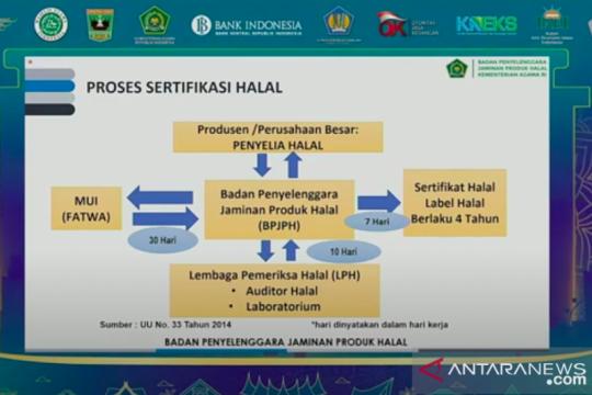 BPJPH : Setiap produk yang masuk dan beredar wajib bersertifikat halal
