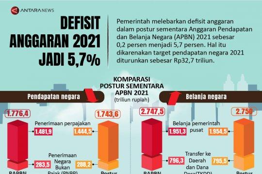 Defisit anggaran 2021 jadi 5,7 persen