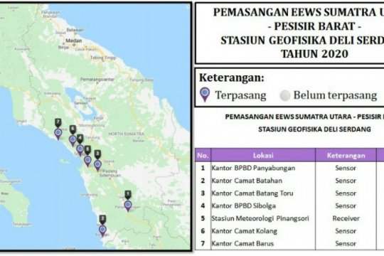 BMKG pasang sistem peringatan dini gempa di Pesisir Pantai Barat Sumut