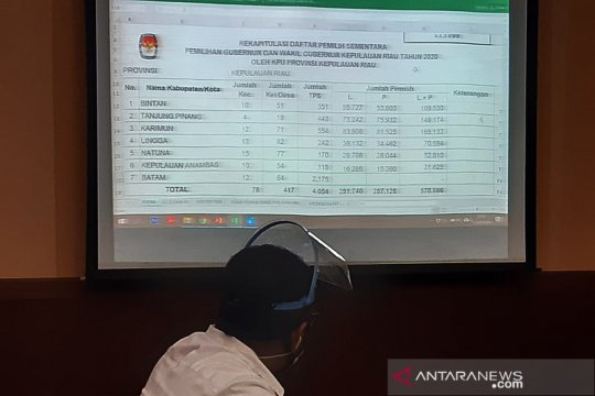 KPU Kepri tetapkan DPS 1.163.557 pemilih