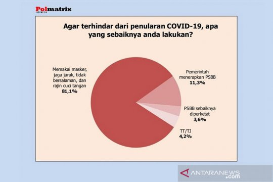 Survei: 81,1 persen publik pilih penerapan protokol kesehatan