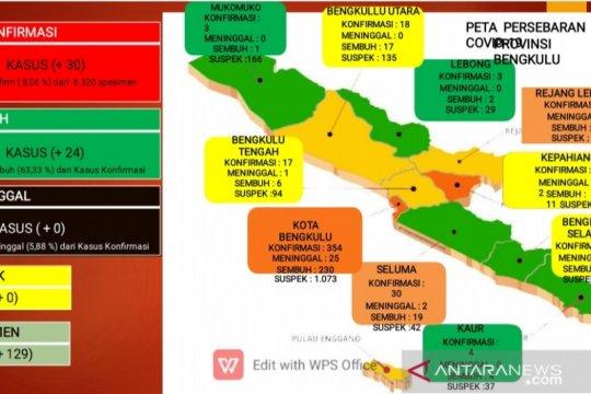 Total kasus positif COVID-19 di Bengkulu tembus 500 orang