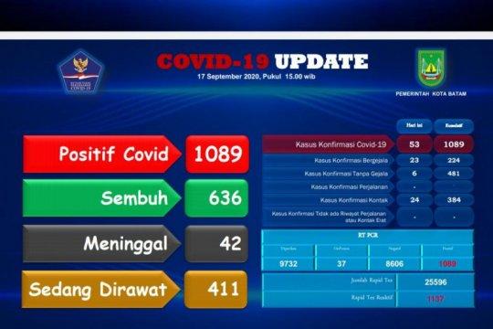Terjadi penambahan 53 positif dan 14 sembuh kasus COVID-19 di Batam