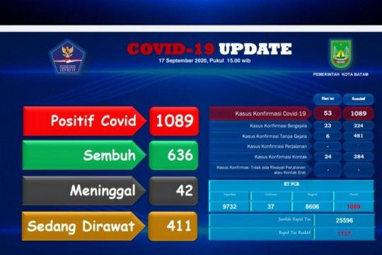 Tambahan 22 positif dan 14 sembuh COVID-19 di Batam