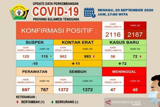 Satu meninggal dan 72 positif baru COVID-19 di Sultra