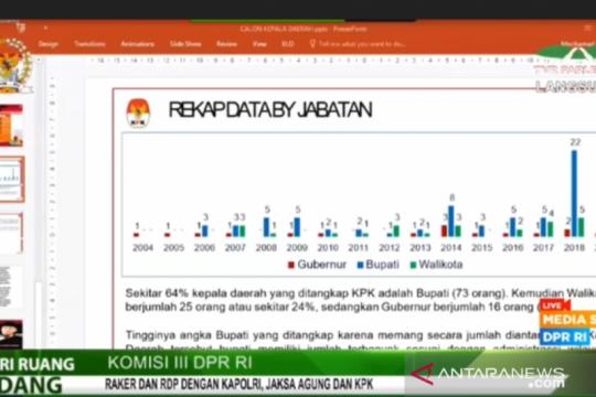 Ketua KPK khawatir potensi korupsi dapat meningkat saat Pilkada 2020
