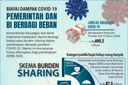 Pemerintah dan BI berbagi beban biayai dampak COVID-19