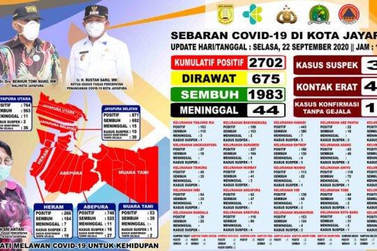 Pasien positif COVID-19 di Kota Jayapura tambah 48 jadi 2.702