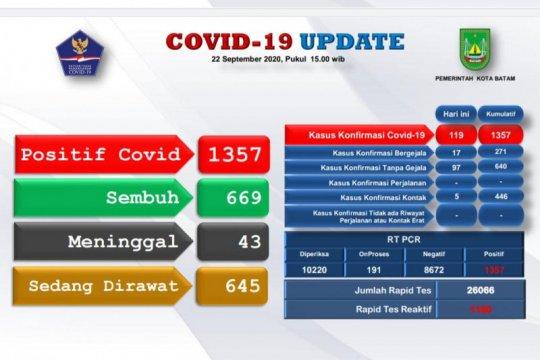 Tambah 119, positif COVID-19 di Batam-Kepri naik 1.357 kasus