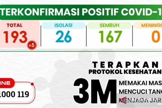 Kasus COVID-19 di Kota Sukabumi bertambah lima orang