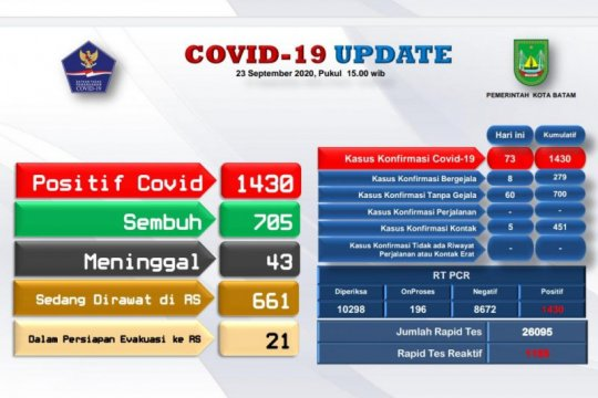 Tambahan 73 positif dan 36 sembuh COVID-19 di Batam