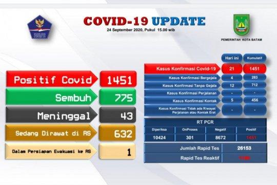 Tambahan 21 positif dan 70 sembuh COVID-19 di Batam