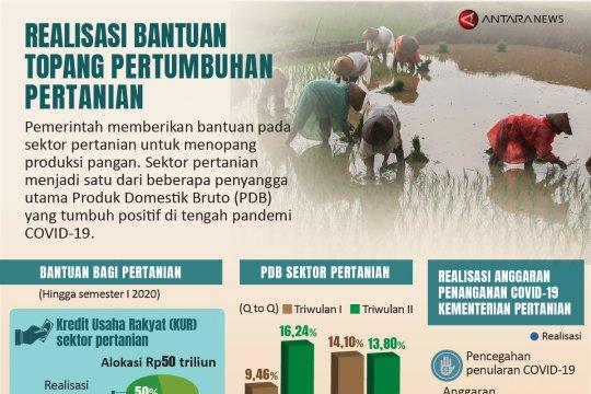 Realisasi bantuan topang pertumbuhan pertanian