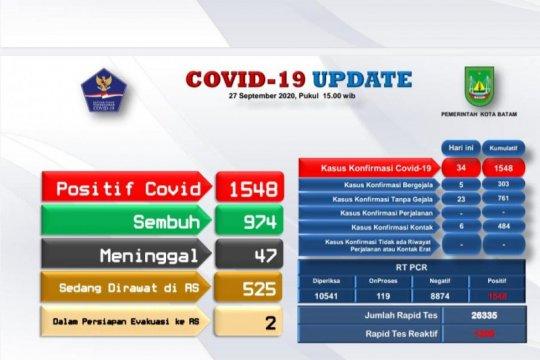 Jumlah warga sembuh COVID-19 di Batam terus meningkat