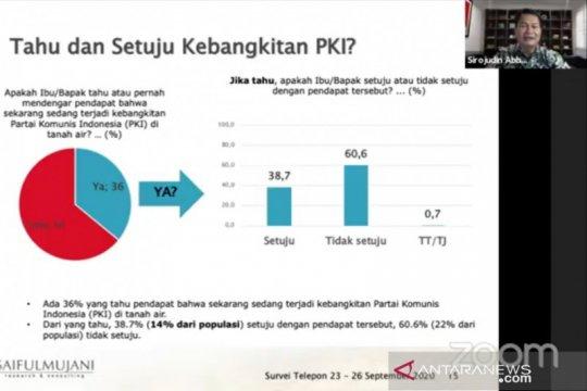 Survei SMRC sebut 14 persen setuju terjadi kebangkitan PKI