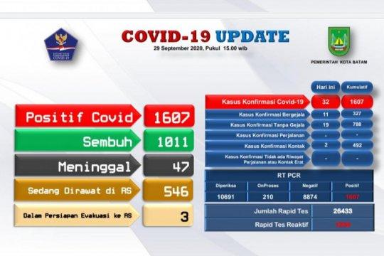Positif COVID-19 di Batam bertambah 32, sembuh 10 orang