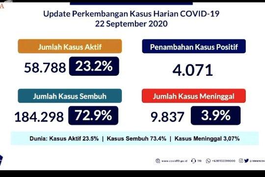 Kasus aktif COVID-19 capai puncak angka tertinggi