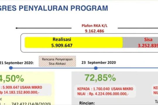 Pemerintah telah salurkan 64,50 persenbantuan Rp2,4 juta untuk UMKM