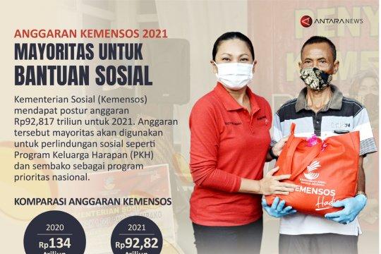 Anggaran Kemensos 2021 mayoritas untuk bantuan sosial