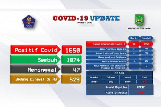 Bertambah 14,  positif COVID-19 di Batam naik jadi 1.650 kasus