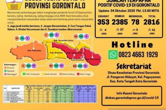 Warga tertular COVID-19 di Gorontalo bertambah 41 orang