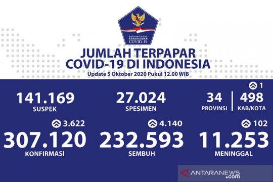 Positif COVID-19 bertambah 3.622, sembuh bertambah 4.140