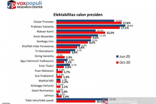 Survei Voxpopuli: Elektabilitas Ganjar ungguli Prabowo