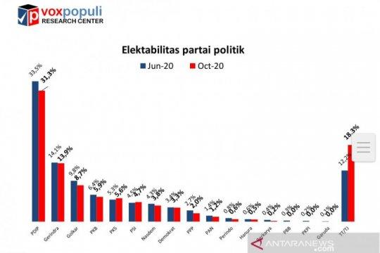Survei Voxpopuli: Elektabilitas PDIP Unggul, PKS dan PSI naik