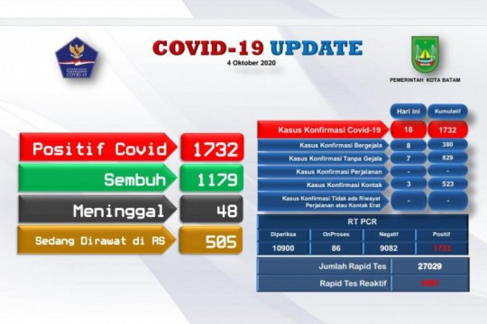 Tambahan 18 positif dan 8 orang sembuh COVID-19