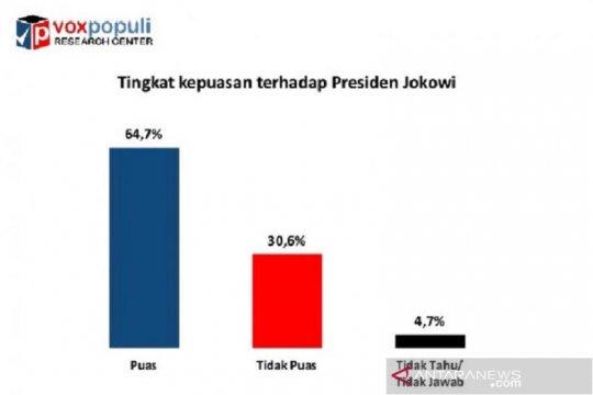 Survei: Kepuasan publik terhadap Presiden Jokowi tinggi