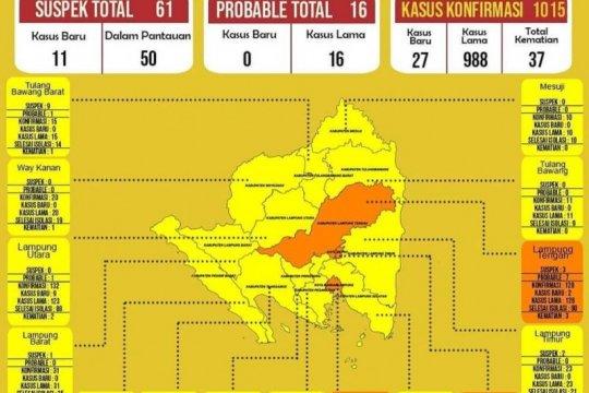 Dinkes : Kasus Positif COVID-19 di Lampung capai 1.015