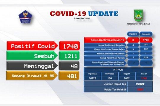 Tambahan 8 positif dan 32 orang sembuh COVID-19