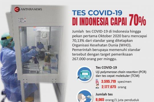 Tes COVID-19 di Indonesia capai 70 persen