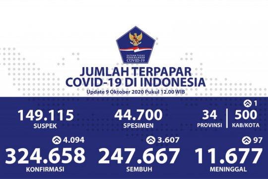 Kasus positif COVID-19 bertambah 4.094, sembuh bertambah 3.607